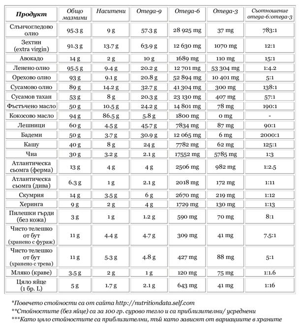 Съдържание на различни мазнини в основни храни