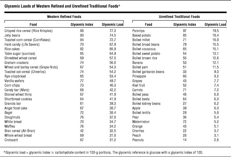 Гликемичен индекс и товар