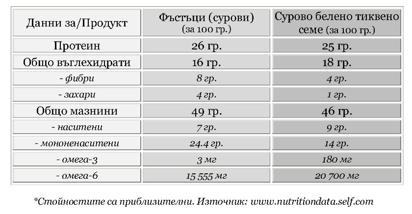 Хранителни стойности за фъстъци и тиквено семе