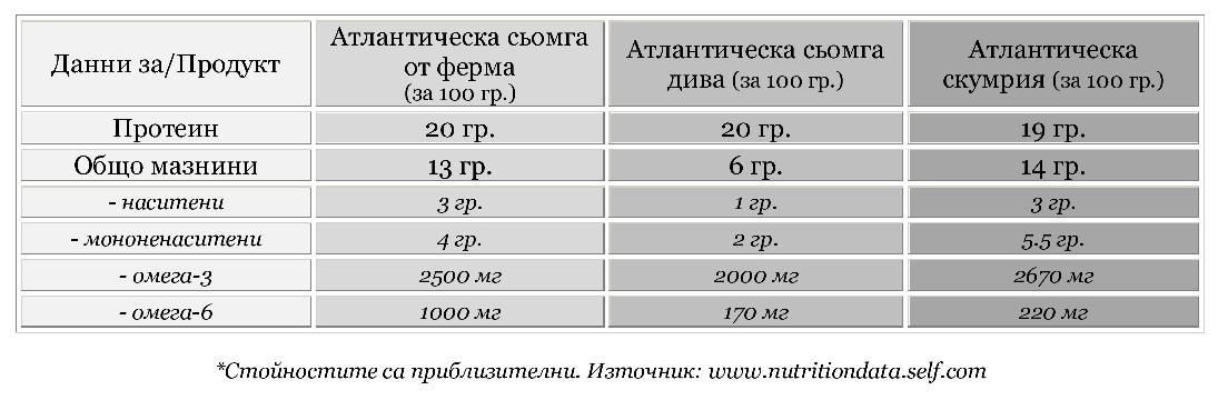 Хранителни стойности за сьомга и скумрия