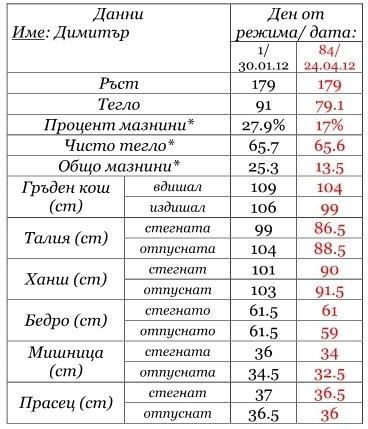 Сравнителна таблица - Димитър
