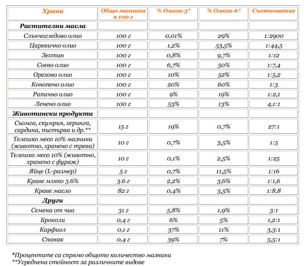 Съдържание и съотношение на омега-3 и 6 в различни храни