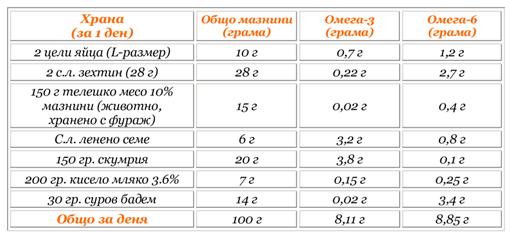 Примерно меню за баланс омега-3:омега-6