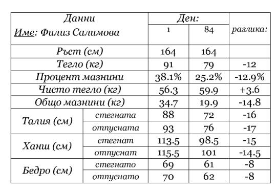 Таблица - Филиз