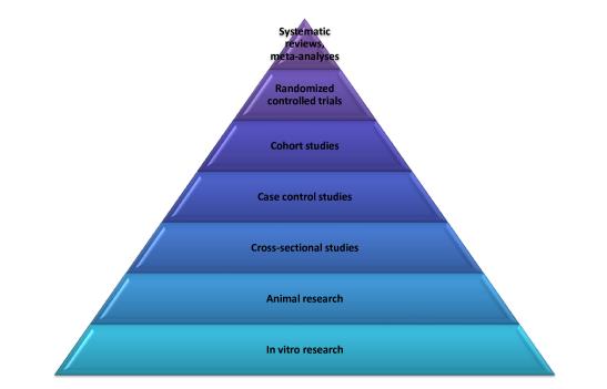 Пирамида на научните доказателства