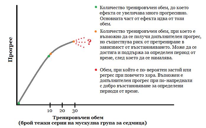 Графика за оптималния тренировъчен обем