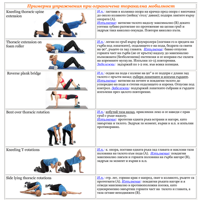 Примерни упражнения при ограничена торакална мобилност